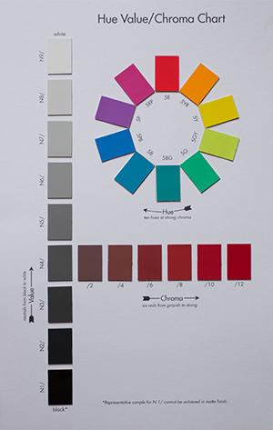 Comprar Pantone Poster Munsell Hue, Value, Chroma en Tienda Pantone ...